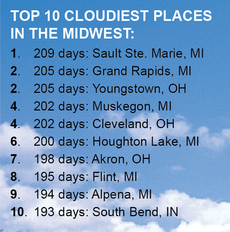 Top 10 Cloudiest Places in the Midwest