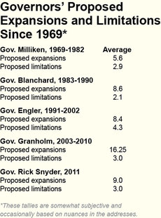 Governors' Proposed Expansions and Limitations since 1969