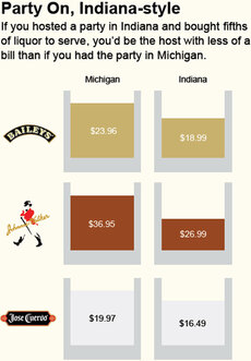Liquor prices in Indiana versus Michigan