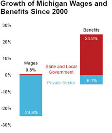 Michigan Wages and Benefits Chart