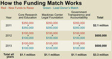 Triple Play: How the Funding Match Works