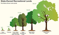 State-Owned Recreational Lands
