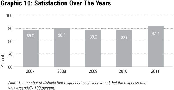 Graphic 10: Satisfaction Over The Years - click to enlarge