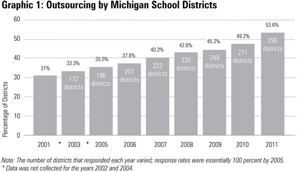 Graphic 1: Outsourcing by Michigan School - click to enlarge