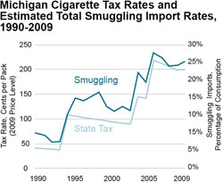 Michigan Cigarette Tax Rates and Estimated Total Smuggling Import Rates, 1990-2009