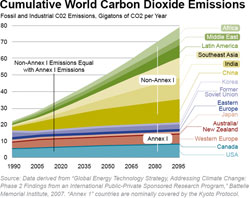 Cumulative World Carbon Dioxide Emissions