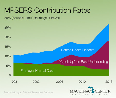 MPSERS Contribution Rates