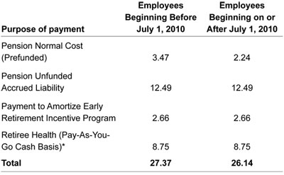Graphic 2: MPSERS Employer Contribution for Fiscal 2013 as aPercentage of Payroll - click to enlarge