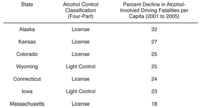 Graphic 2: States With a Larger Percentage Decline Than Michigan's in Alcohol-Involved Driving Fatalities per Capita Between 2001 and 2005 - click to enlarge