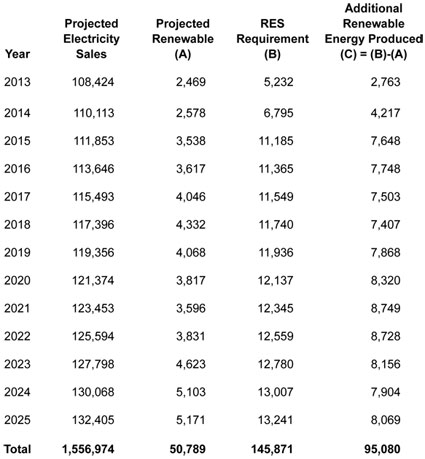 Graphic 5: Projected Electricity Sales, Renewable Sales and 10 Percent RES Requirement (Thousands of Megawatt-Hours) - click to enlarge