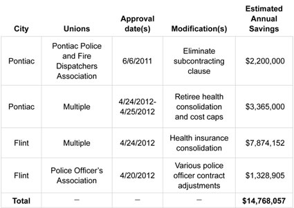 Graphic 2: Estimated Savings From Modifications to Government-Employee Union Contracts in Flint and Pontiac Under Public Act 4, 2011-2012 - click to enlarge