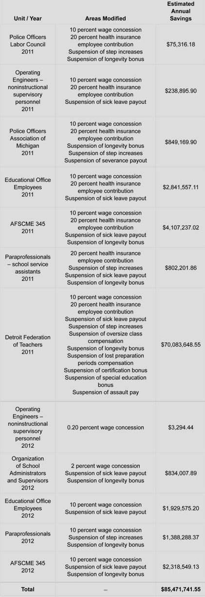 Labor Costs And Collective Bargaining Agreements Mackinac Center