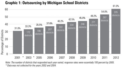 Graphic 1: Outsourcing by Michigan School Districts- click to enlarge