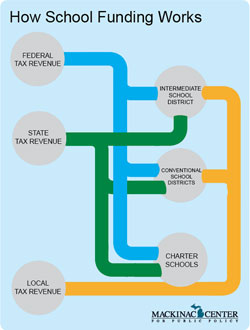 How School Funding Works