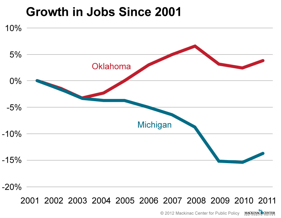 "Images from ""MEA Misleads on Oklahoma Right-to-Work Numbers"""