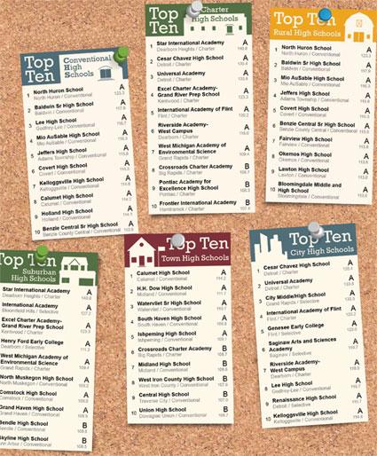 Top Ten - click to enlarge