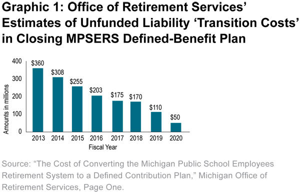 Graphic 1: Office of Retirement Services' 