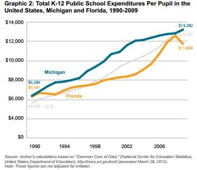 "Images from ""Michigan Outspends Florida on Education But Does Worse Than The Sunshine State"""