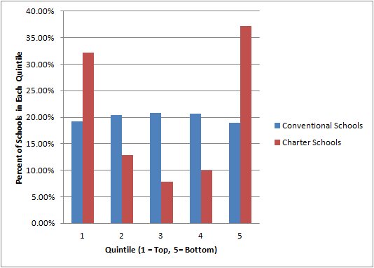 Conventional and charter high schools, by quartile