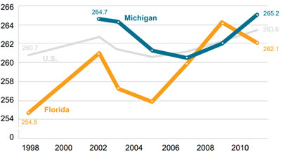 Graphic 11: Average NAEP Eighth-Grade Reading Scores in the United States, Michigan and Florida, All Students, 1998-2011 - click to enlarge