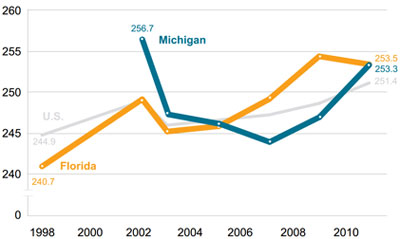 Graphic 12: Average NAEP Eighth-Grade Reading Scores in the United States, Michigan and Florida, Students Qualifying for the National School Lunch Program, 1998-2011 - click to enlarge
