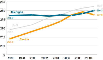 Graphic 13: Average NAEP Eighth-Grade Math Scores in the United States, Michigan and Florida, All Students, 1996-2011 - click to enlarge