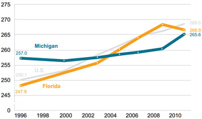 Graphic 14: Average NAEP Eighth-Grade Math Scores in the United States, Michigan and Florida, Students Qualifying for the National School Lunch Program, 1996-2011 - click to enlarge