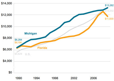 Graphic 2: Total K-12 Public School Expenditures Per Pupil in the United States, Michigan and Florida, 1990-2009 - click to enlarge
