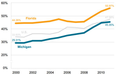 Graphic 6: Percentage of Students Qualifying for the National School Lunch Program in the United States, Michigan and Florida, 2000-2011 - click to enlarge