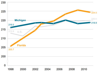 Graphic 7: Average NAEP Fourth-Grade Reading Scores in the United States, Michigan and Florida, All Students, 1998-2011 - click to enlarge