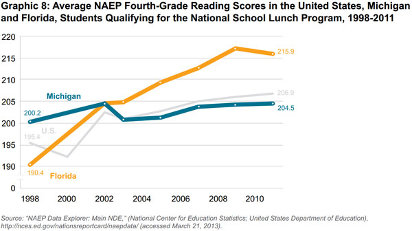 Reading Literacy in the United States: Executive Summary