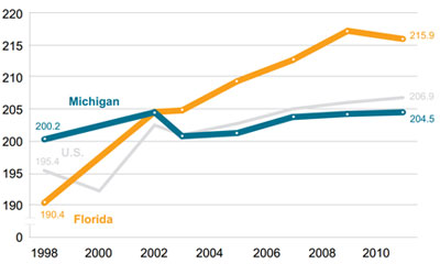 Graphic 8: Average NAEP Fourth-Grade Reading Scores in the United States, Michigan and Florida, Students Qualifying for the National School Lunch Program, 1998-2011 - click to enlarge