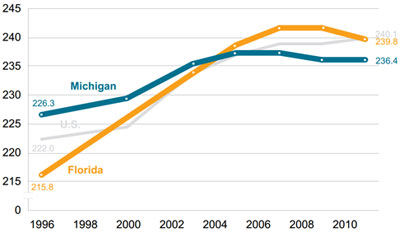 Graphic 9: Average NAEP Fourth-Grade Math Scores in the United States, Michigan and Florida, All Students, 1996-2011 - click to enlarge