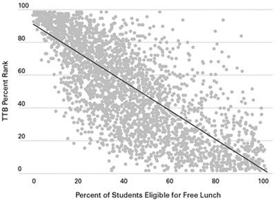 Graphic 2: TTB Ranking and Percentage of Students Eligible for a Free Lunch, 2012-2013 - click to enlarge