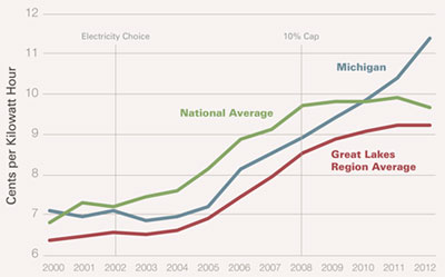 Graphic 1: Average Price of Retail Electricity<br /> in Michigan, 2000-2012 - click to enlarge