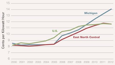 Graphic 3: Residential Electricity Rates in Michigan, 2000-2012 - click to enlarge