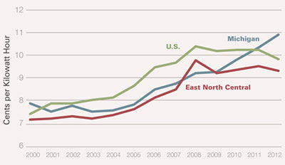 Graphic 4: Commercial Electricity Rates in Michigan, 2000-2012 - click to enlarge