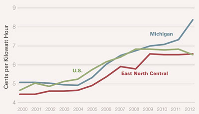 Graphic 5: Industrial Electricity Rates in Michigan, 2000-2012 - click to enlarge