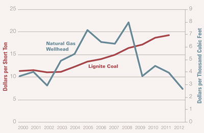 Graphic 6: Natural Gas and Coal Prices in the United States, 2000-2012 - click to enlarge