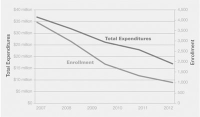 Graphic 1: Enrollment and General Fund Expenditures in Highland Park, 2007-2012 - click to enlarge