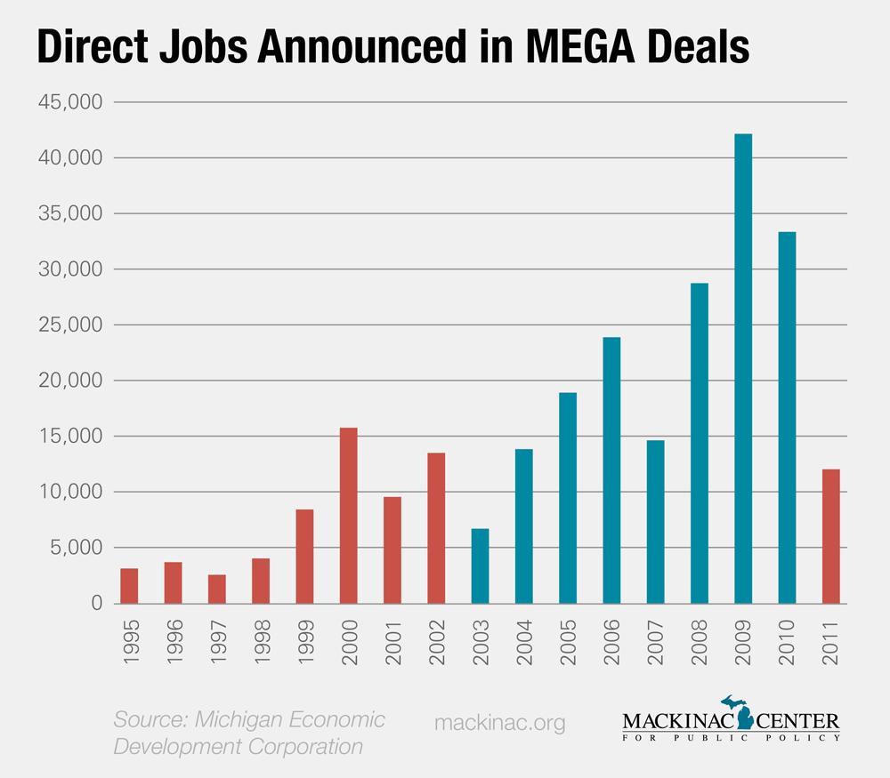 Deals direct number