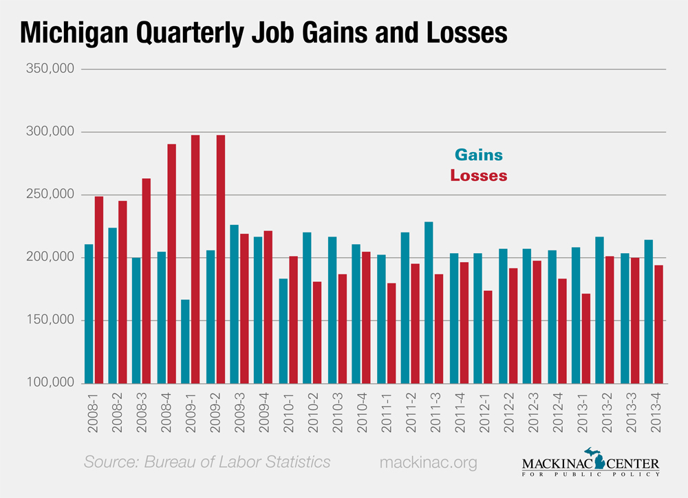 Michigan Quarterly Job Gains and Losses