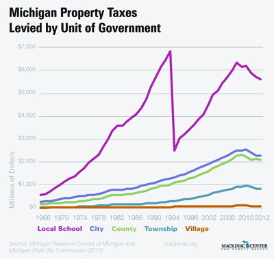 Michigan Property Taxes Levied by Unit of Government
