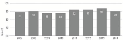 Graphic 10: Satisfaction with Privatization Over Time - click to enlarge