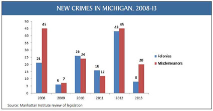 New Crimes in Michigan, 2008-13 - click to enlarge