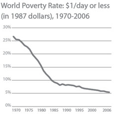 Chart: World Poverty Rate