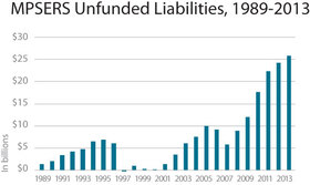 MPSERS Unfunded Liabilities, 1989-2013