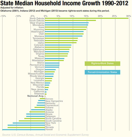 State Median Household Income Growth Growth 1990-2012 - click to enlarge