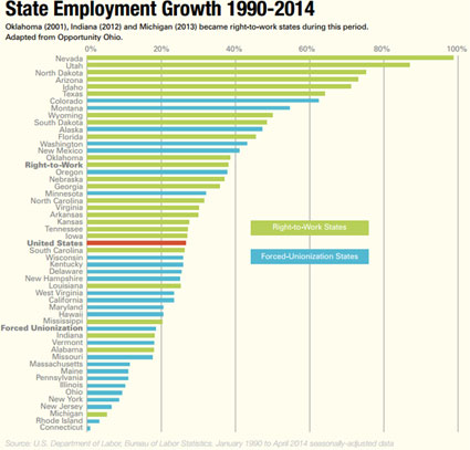 State Employment Growth 1990-2014 - click to enlarge