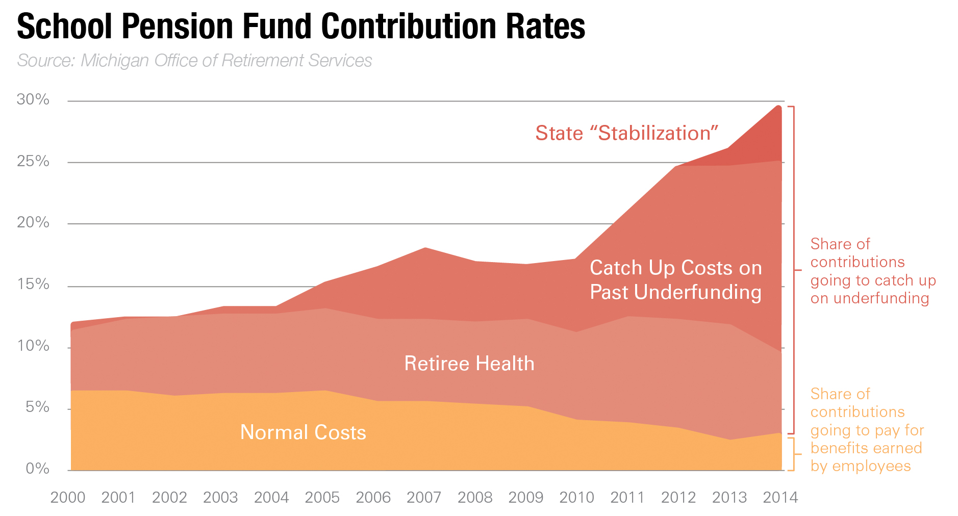School Pension Fund Contribution Rates - click to enlarge
